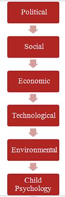 factors that influence curriculum development