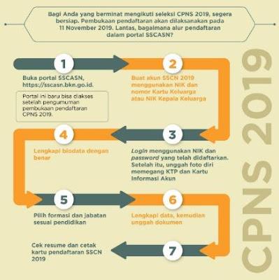 Beberapa ahad yang kemudian sudah dibuka registrasi CPNS online  Cara Cek Hasil Seleksi Administrasi CPNS  Kemenkumham 2021/2022
