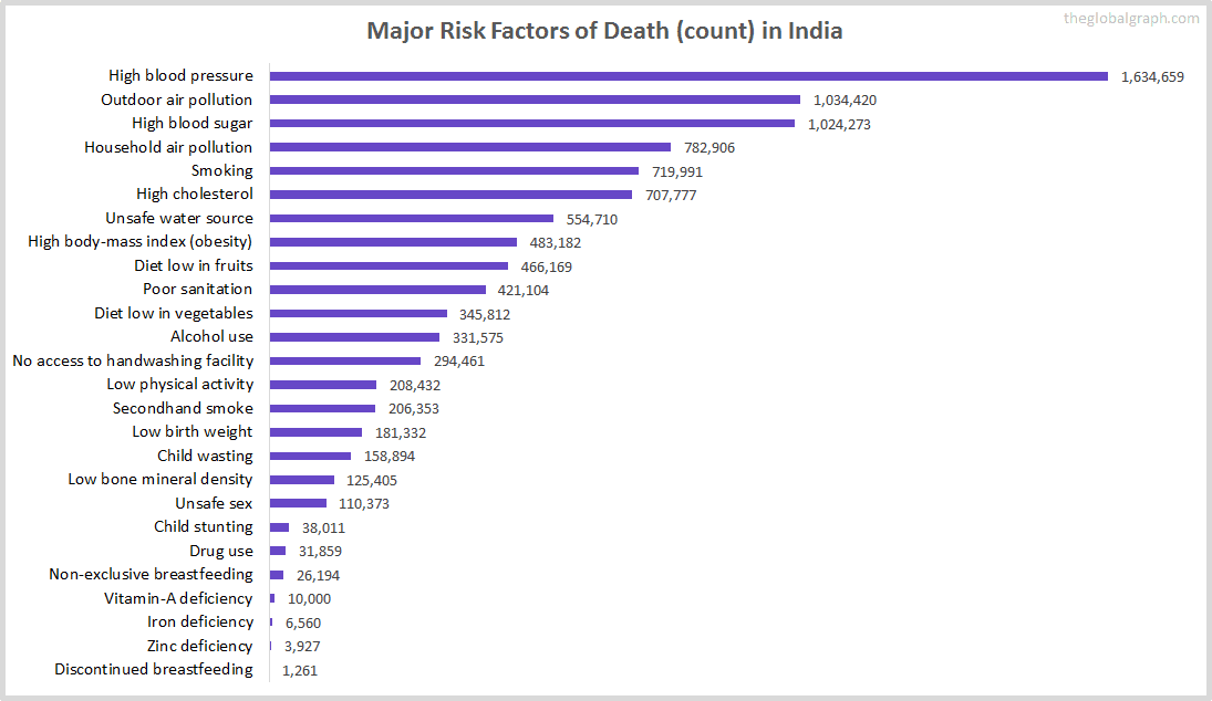 Major Cause of Deaths in India (and it's count)