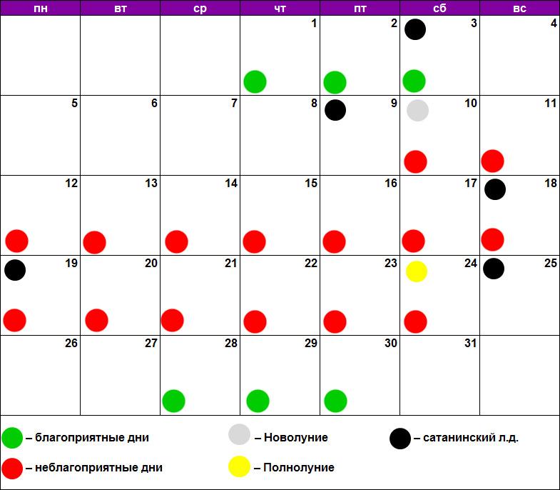 Чистка лица по лунному календарю июль 2021