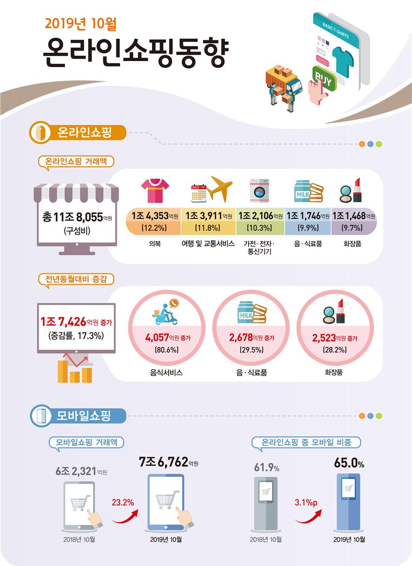 2019년 10월 온라인쇼핑 거래액 11조 8,055억원 전년동월대비 17.3% 증가