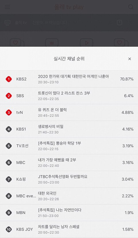 Knetz amazed with KBS 2020 Chuseok special concert that reached such a high ratings!