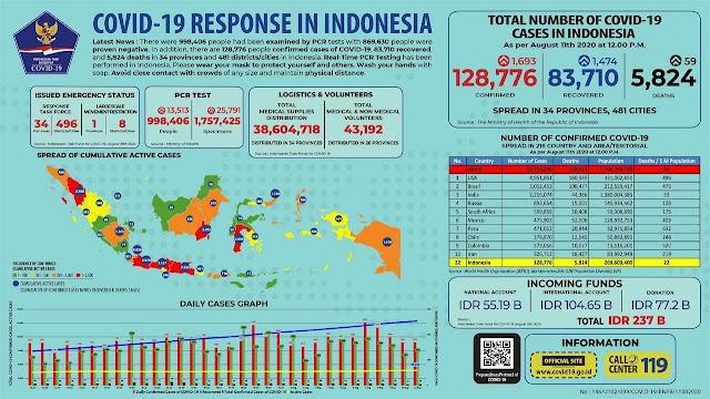 Update Jumlah Kasus Covid 19 di Indonesia