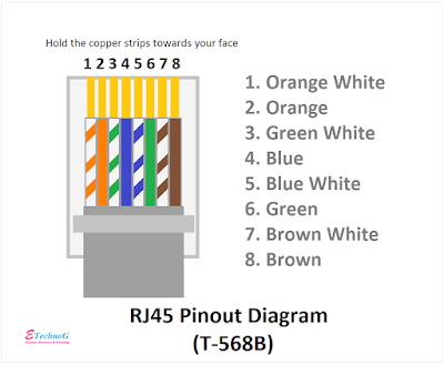 RJ45 Pinout Diagram and terminals t568b, RJ45 Colour Code, RJ45 Pin Diagram