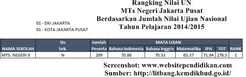 E. Daftar MTS Negeri Favorit Jakarta Pusat Berdasarkan Rangking Hasil UN 2015