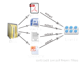 http://www.technocomsoft.com/files-email-extractor.html