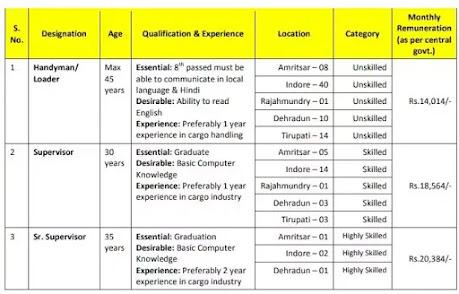 BECIL Recruitment 2021 |  Handyman And Supervisor Posts