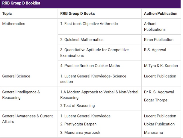 RRB Group D  syllabus Books
