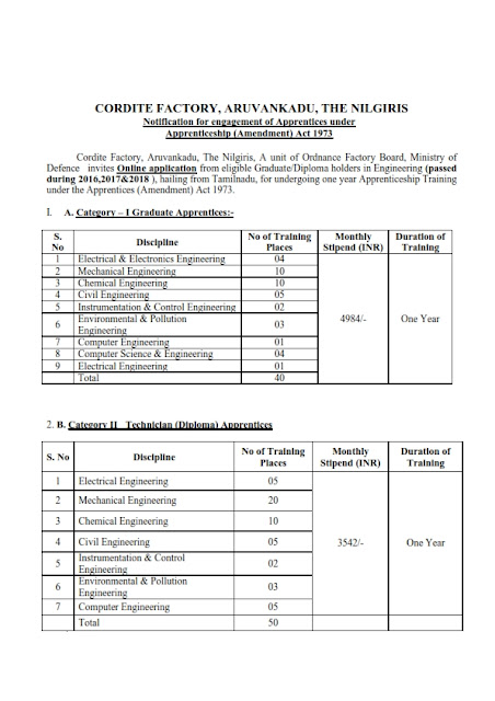 90 Diploma Engineer posts in Cordite Factory, Aruvankadu, The Nilgiris