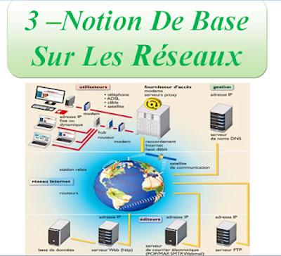 Notion De Base Sur Les Réseaux