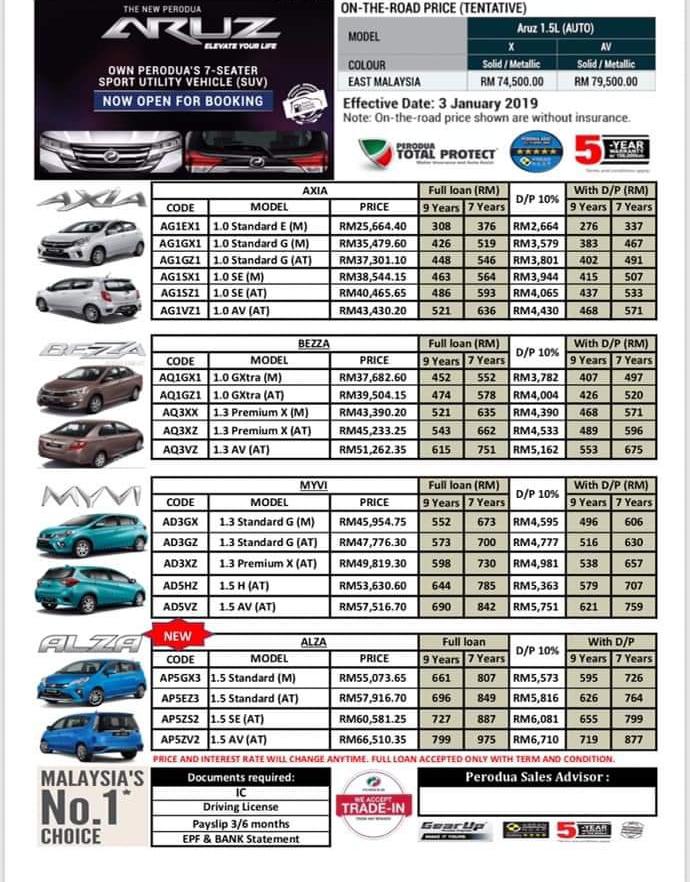 Maklumat yang diberikan dalam borang ini akan digunakan untuk memproses quotation. Harga Perodua Axia 2021 Sabah 2021