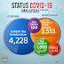 Malaysia catat jumlah kes baharu Covid - 19 seramai 109 orang