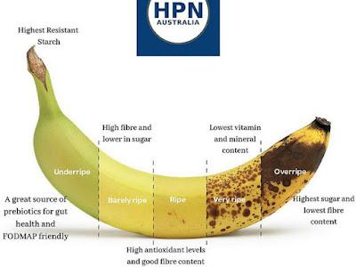 Tingkat kematangan pisang