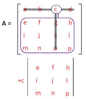 Matriks 4x4 Kelompok 3 elemen c