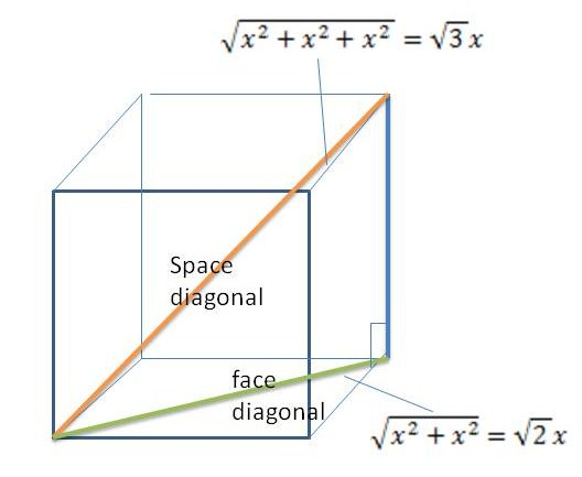 Mathcounts Notes Face Diagonal And Space Diagonal Of A