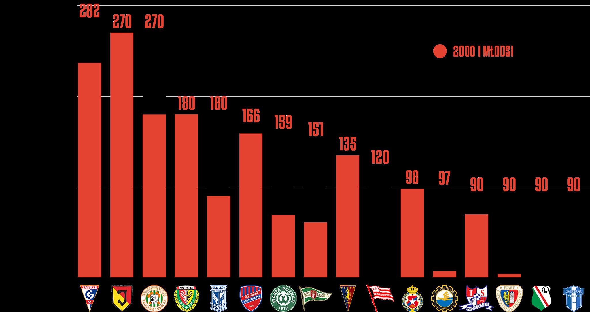 Klasyfikacja klubów pod względem rozegranego czasu przez młodzieżowców w24.kolejce PKO Ekstraklasy<br><br>Źródło: Opracowanie własne na podstawie ekstrastats.pl<br><br>graf. Bartosz Urban