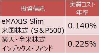 eMAXIS Slim 米国株式(S&P500)と楽天・全米株式インデックス・ファンドの実質コスト