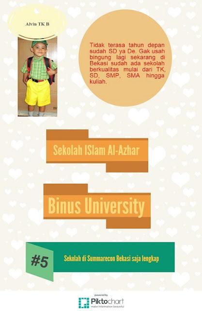 Binus University di Bekasi