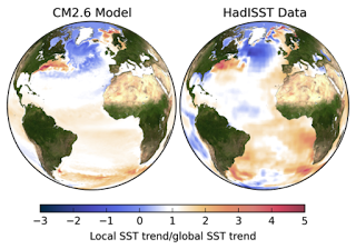 "Trends in sea surface temperatures. Left: in the climate model CM2.6 in a scenario with a doubling of the amount of CO2 in the air. Right: in the observation data from 1870 to the present day. In order to make the trends comparable despite the different periods and CO2 increases, they were divided by the globally averaged warming trend, i.e. all values above 1 show an above-average warming (orange-red), values below 1 a below-average warming, negative values a cooling. Due to the limited availability of ship measurements, the measurement data are much more ""blurred"" than the high-resolution model data. (Graph Credit: Levke Caesar) Click to Enlarge."