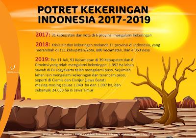 fakta Bencana Kekeringan di Indonesia