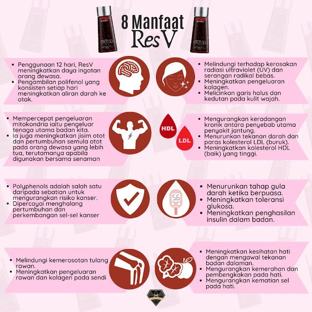 8 Manfaat Polifenol ResV Shaklee