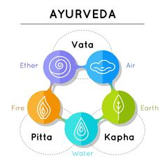 Ayurvedic Medicine and Medicinal Drugs for Health