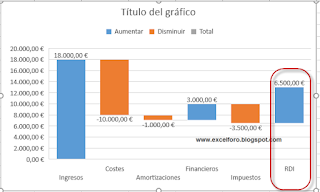 Grafico de Cascada en Excel 2016
