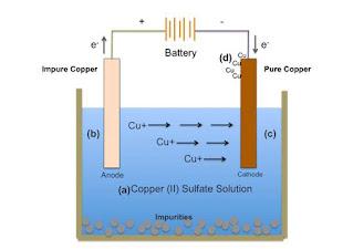 Faraday's Law of Electrolysis in Hindi