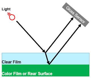 클리어도막의 광택측정시 빛의 반사경로