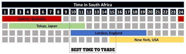 Thời điểm tốt nhất để giao dịch trên thị trường ngoại hối