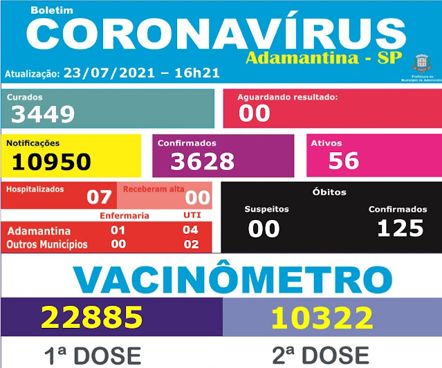 Covid - 19 faz 125ª Vítima em Adamantina  -  Adamantina Notìcias