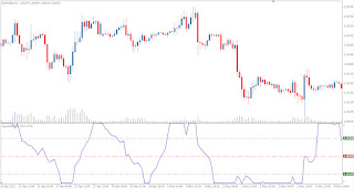 What is rsi indicator forex