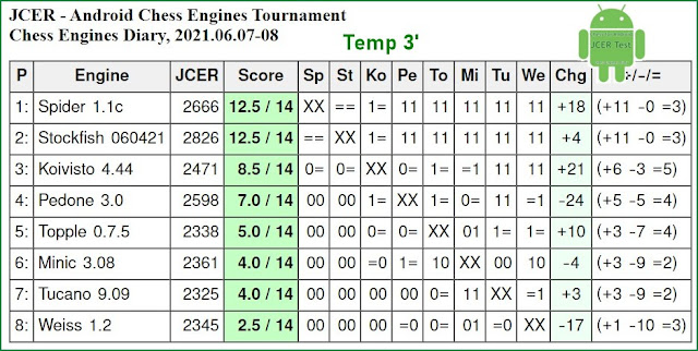 JCER chess engines for Android - Page 4 2021.06.07.Android.ChessEnginesTournament