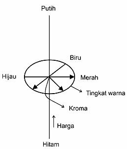 Tiga Atribut Warna