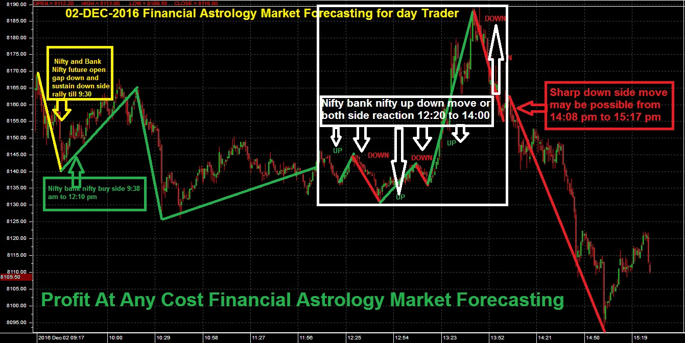 nifty today as per astrology