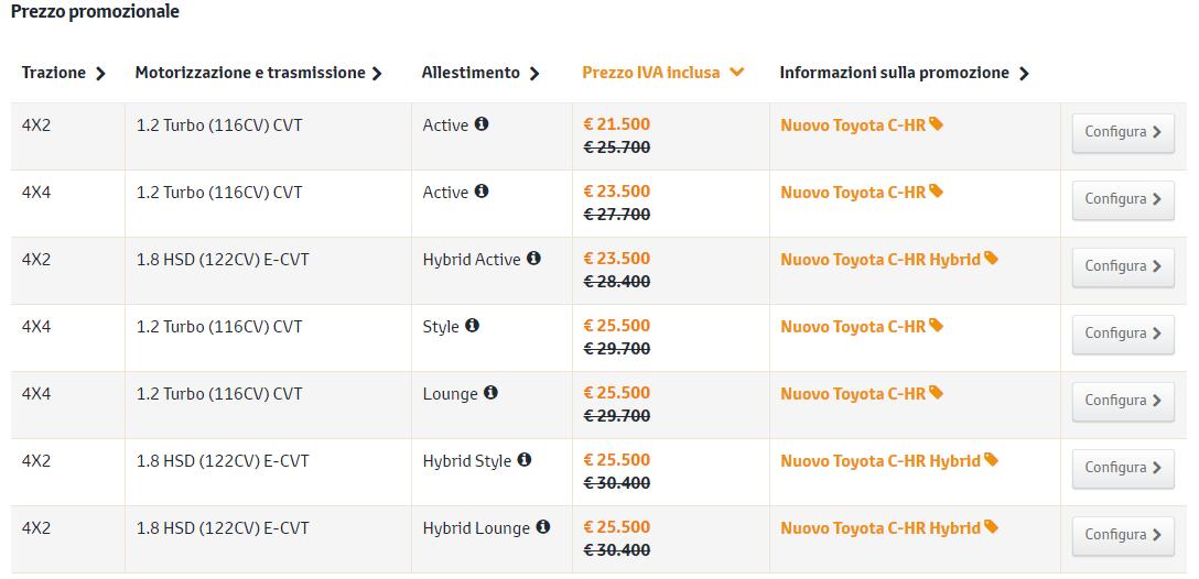 Prezzi nuova Toyota C-HR: Prezzo base e listino ufficiale