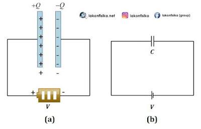 jenis-jenis kapasitor, model kapasitor, kapasitor plat sejajar, kapasitor keping sejajar, rumus kapasitor, kapasitansi kapasitor