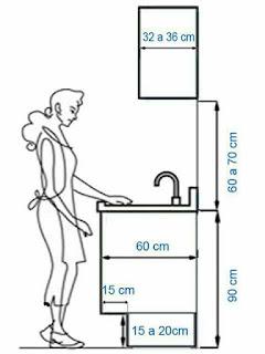 Dimensiones estándar en arquitectura