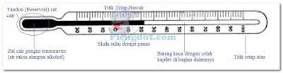 Bentuk dasar termometer beserta dengan bagian-bagiannya