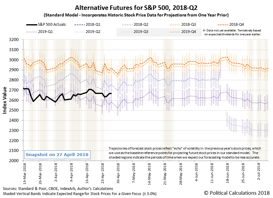 Alternative Futures - S&P 500 - 2018Q1 - Standard Model - Snapshot on 27 April 2018