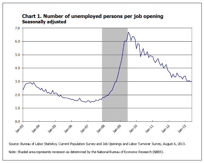 Number of unemployed persons per job opening, seasonally adjusted - Source: Department of Labor, JOLTS survey, June 2013