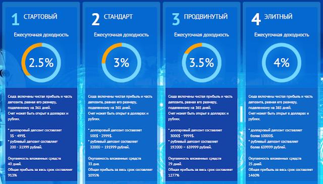 Инвестиционные планы в хайп проекте AlphaIntelect