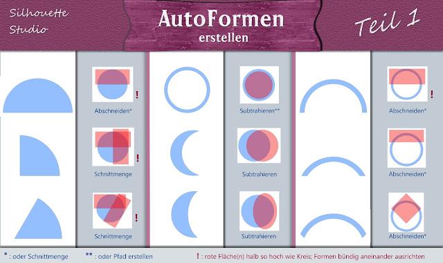 schematische Übersicht von neun Formen und wie sie erstellt werden können