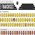 The Top 50 Highest-Grossing Video Game Franchises #infographic