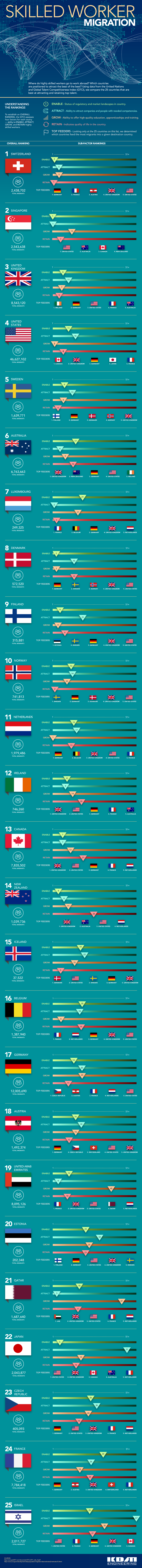Highly Skilled Worker Migration #infographic