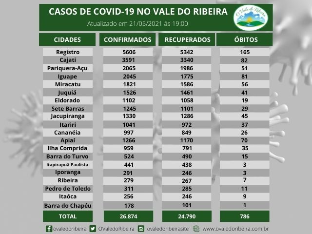 Vale do Ribeira soma 26.874 casos positivos, 24.790  recuperados e 786 mortes do Coronavírus - Covid-19