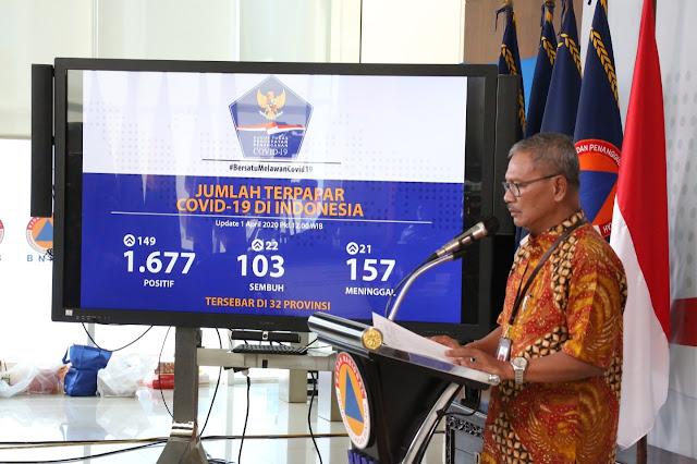 Sebanyak 103 Pasien Dilaporkan Sembuh dan 1.677 Positif Covid-19 di Indonesia