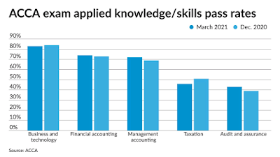 ACCA announces March 2021 Exam Pass Rates