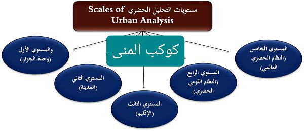 مستويات التحليل الحضري   دراسة في جغرافيا العمران