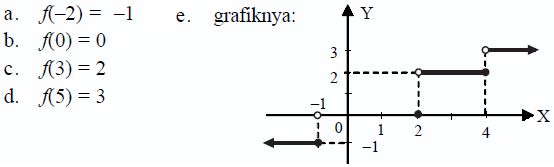 Fungsi konsep matematika koma fungsi modulus mutlak ccuart Image collections